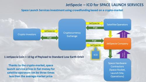 First Time Synergy of Spaceflight and Blockchain